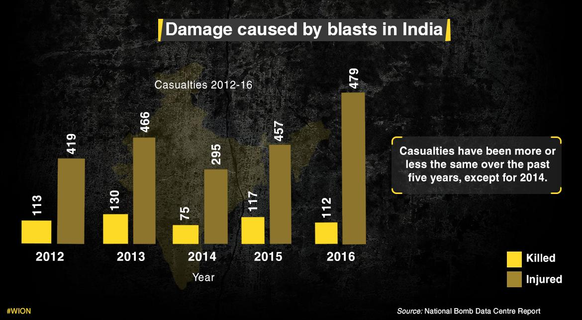 Did you know that India has suffered from more IED blasts than Iraq in 2016?